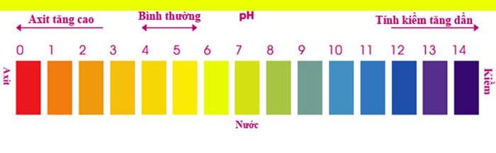 Độ pH trong dung dịch thủy canh