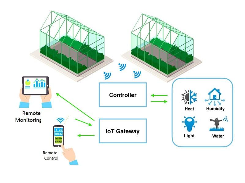 Hệ thống IOT điều khiển khí hậu trong nhà màng thuỷ canh